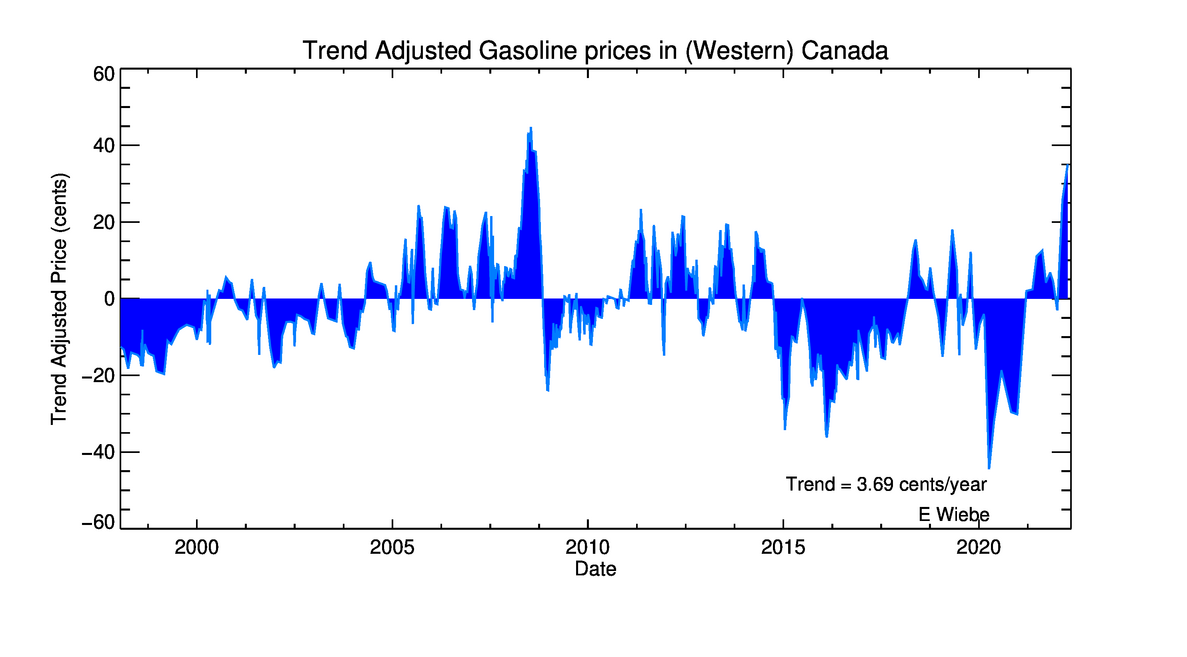 Gasoline (gas) prices plotted as a function of time between 1998 and 2004 - the fuel was mostly purchased in Victoria, BC but some was obtained as far east as Toronto